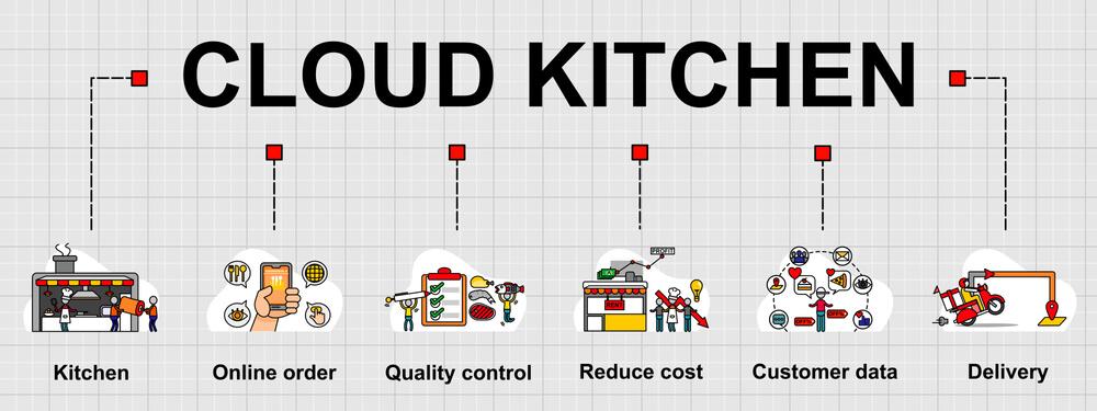 cloud-kitchen-india-concept
